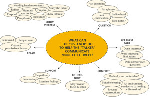 assess your listening abilities with someone who you trust to be honest with you